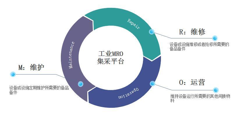 MRO工業品行業產業轉型,建立B2B集采平臺發展業態模式