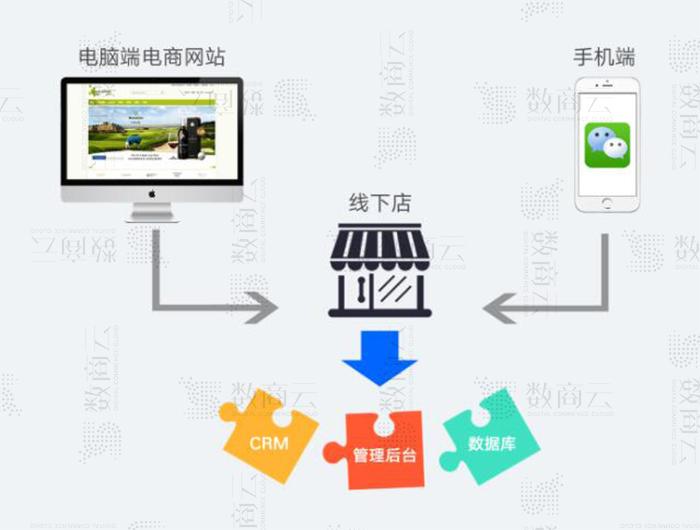 O2O商城系統解決方案:一步實現O2O電商系統流量全方位布局