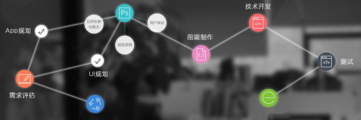 未来久软件app公司的开发流程图分享
