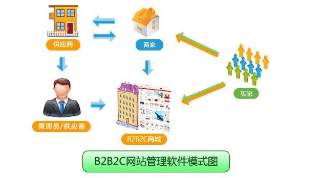 b2b2c多用户网上商城系统解决方案,三步解决运营问题