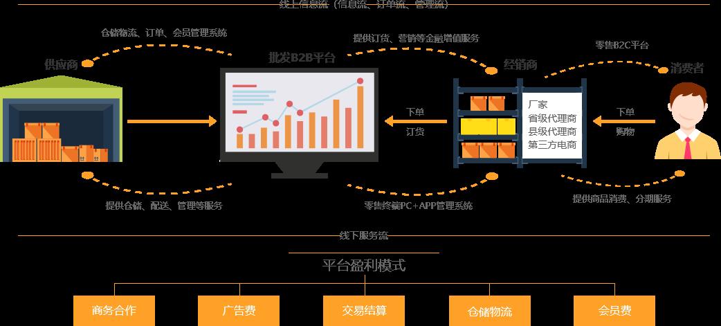 數商云一體化綜合B2B電商平臺,打造傳統經銷轉型最佳實施方案