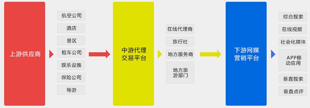 数商云旅游电商平台解决方案丨坐收好红利!